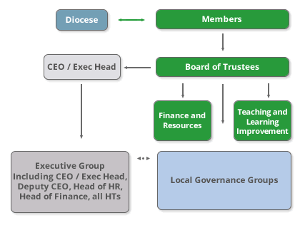 Levels of Governance